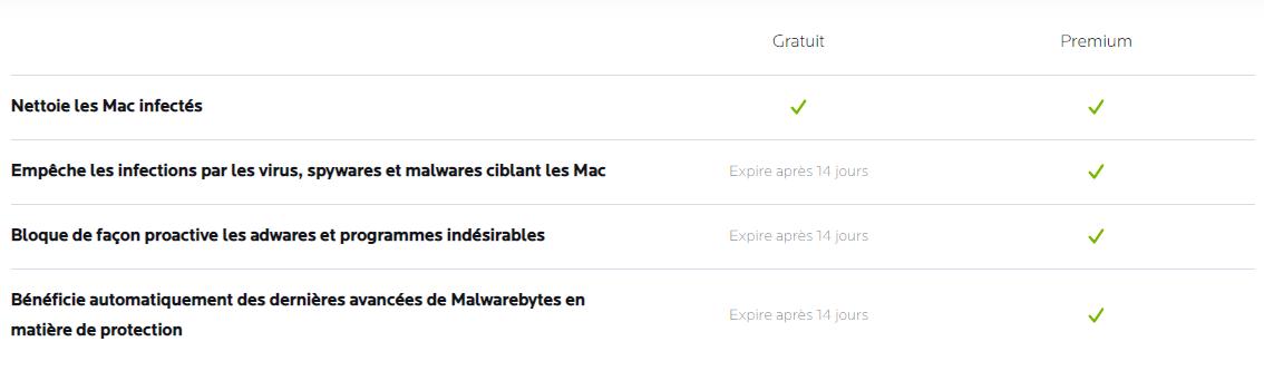 MalwareBytes pour Mac Avis, MalwareBytes pour Mac Review
