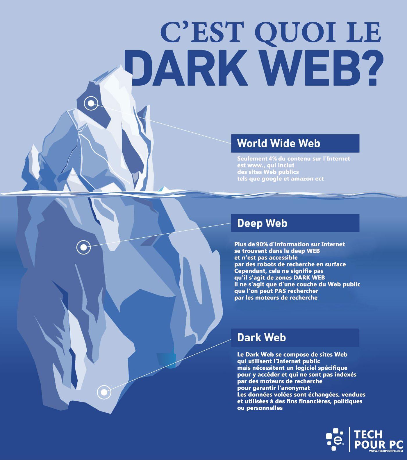 Dark Web vs Deep Web, Infographique, Hacking, Visiter Dark Web, Accéder Deep Web